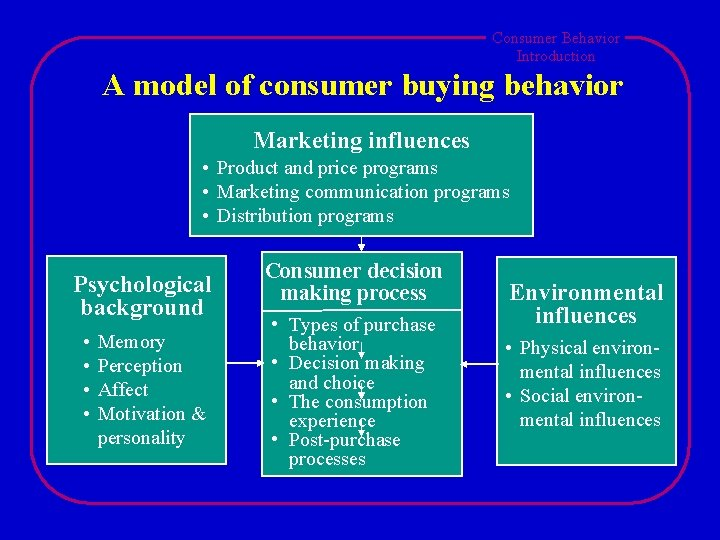 Consumer Behavior Introduction A model of consumer buying behavior Marketing influences • Product and