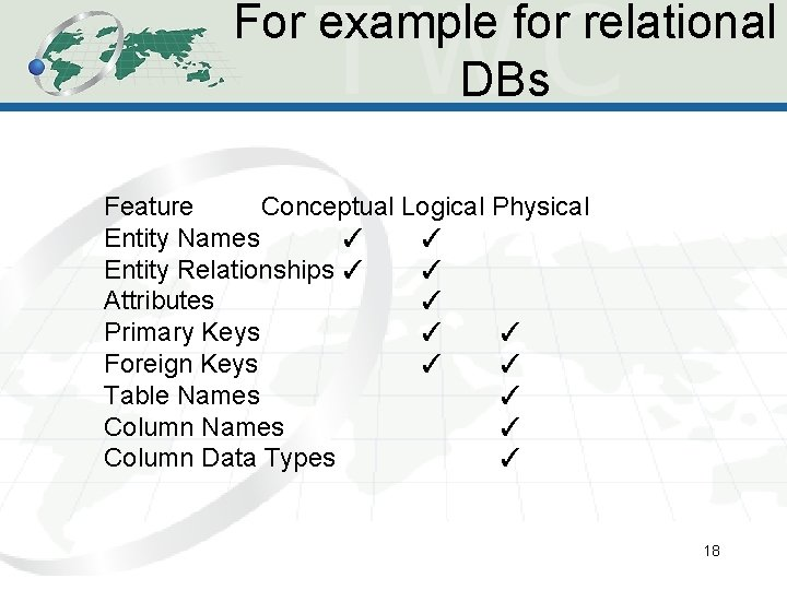 For example for relational DBs Feature Conceptual Logical Physical Entity Names ✓ ✓ Entity