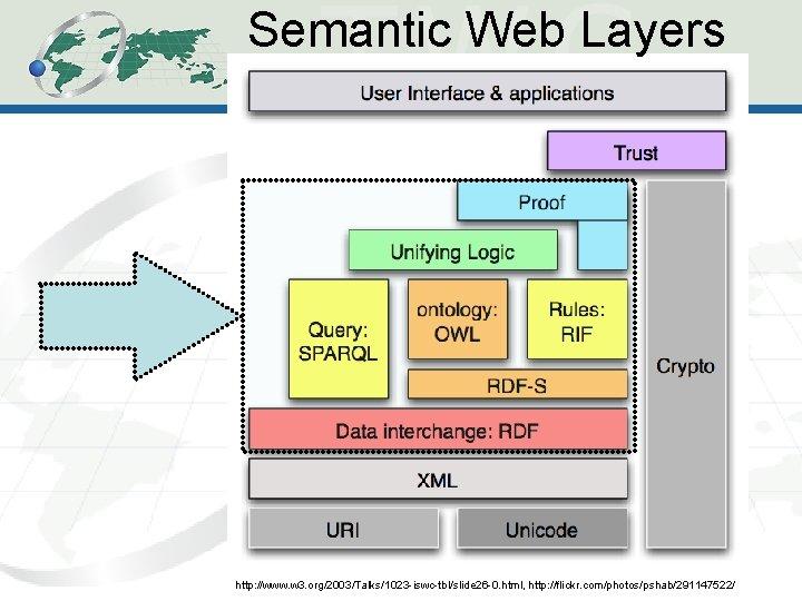 Semantic Web Layers 20 http: //www. w 3. org/2003/Talks/1023 -iswc-tbl/slide 26 -0. html, http: