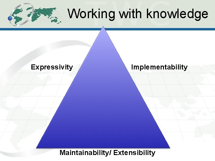 Working with knowledge Expressivity Implementability Maintainability/ Extensibility