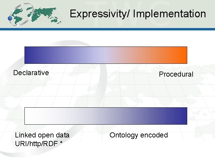 Expressivity/ Implementation Declarative Linked open data URI/http/RDF * Procedural Ontology encoded