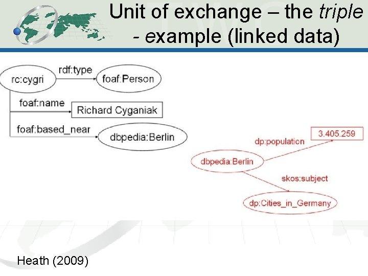 Unit of exchange – the triple - example (linked data) Heath (2009)