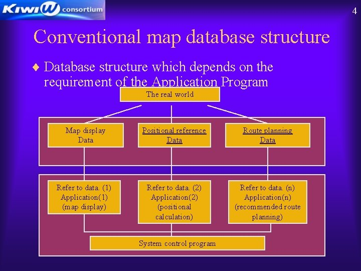 4 Conventional map database structure ¨ Database structure which depends on the requirement of