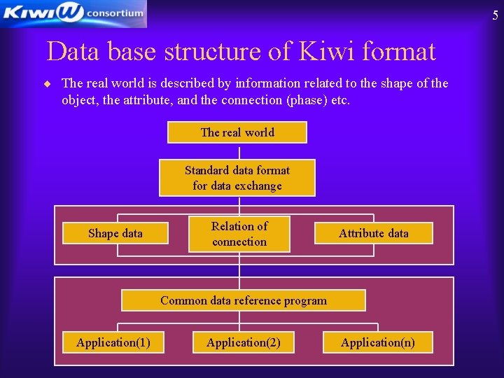 5 Data base structure of Kiwi format ¨ The real world is described by