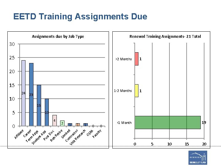 EETD Training Assignments Due Assignments due by Job Type Renewal Training Assignments- 21 Total