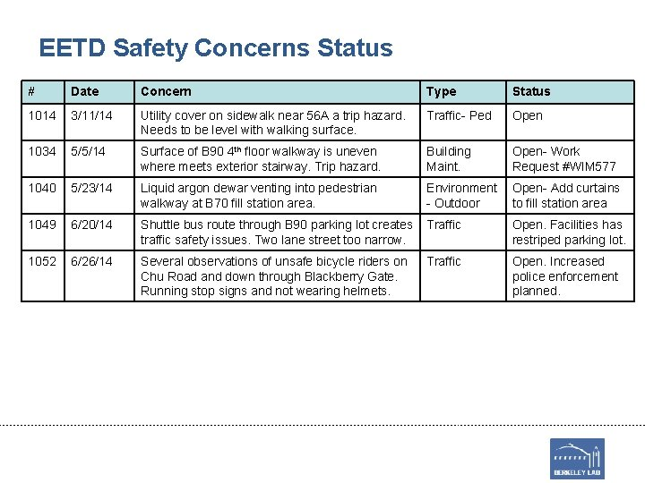 EETD Safety Concerns Status # Date Concern Type Status 1014 3/11/14 Utility cover on