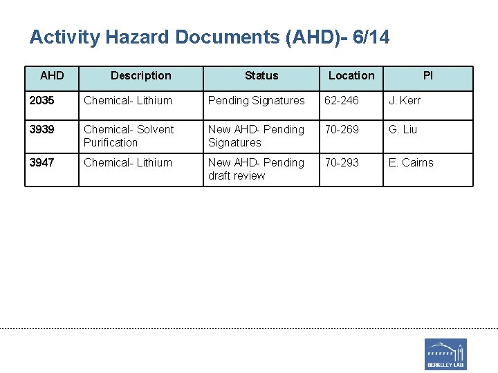 Activity Hazard Documents (AHD)- 6/14 AHD Description Status Location PI 2035 Chemical- Lithium Pending