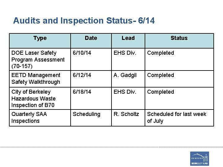 Audits and Inspection Status- 6/14 Type Date Lead Status DOE Laser Safety Program Assessment