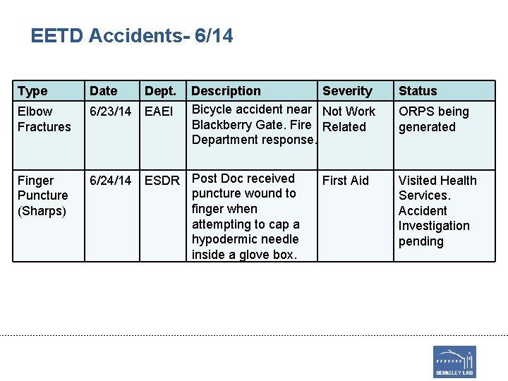 EETD Accidents- 6/14 Type Date Dept. Description Severity Bicycle accident near Not Work Blackberry