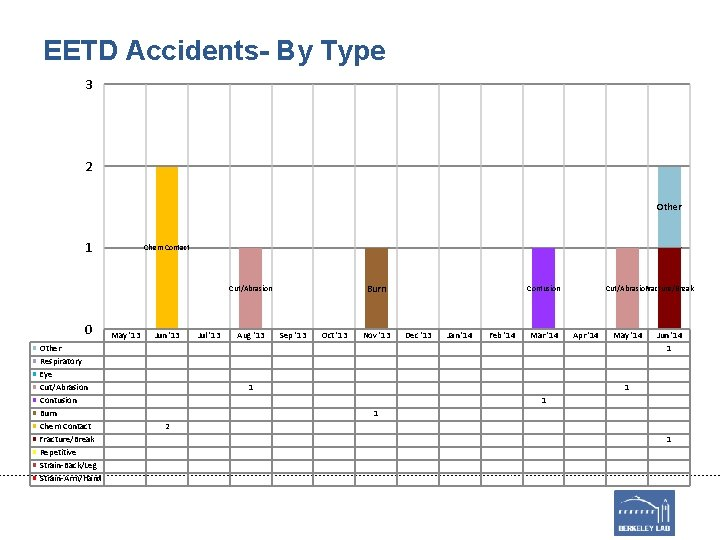 EETD Accidents- By Type 3 2 Other 1 Chem Contact Burn Cut/Abrasion 0 Other