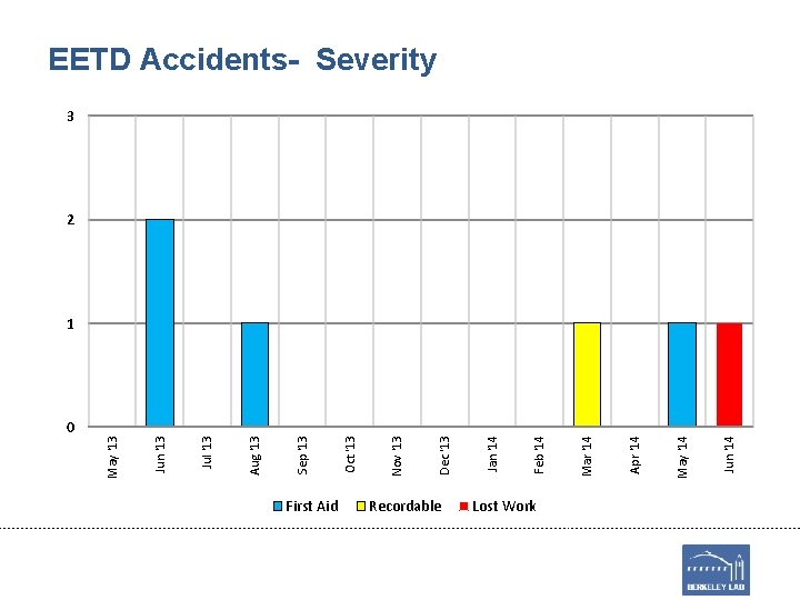 0 First Aid Recordable Lost Work Jun '14 May '14 Apr '14 Mar '14