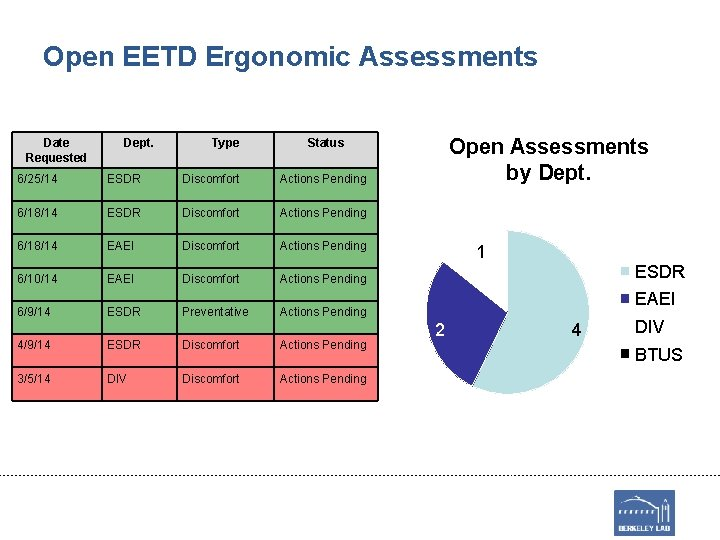 Open EETD Ergonomic Assessments Date Requested Dept. Type Open Assessments by Dept. Status 6/25/14