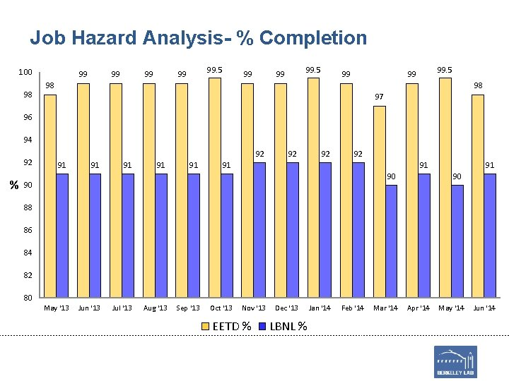 Job Hazard Analysis- % Completion 100 98 99 99. 5 99 98 98 97