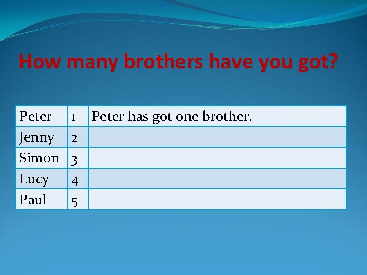 How many brothers have you got? Peter Jenny Simon Lucy Paul 1 Peter has