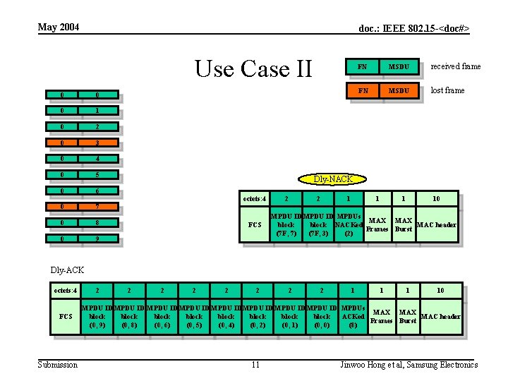 May 2004 doc. : IEEE 802. 15 -<doc#> Use Case II 0 0 0