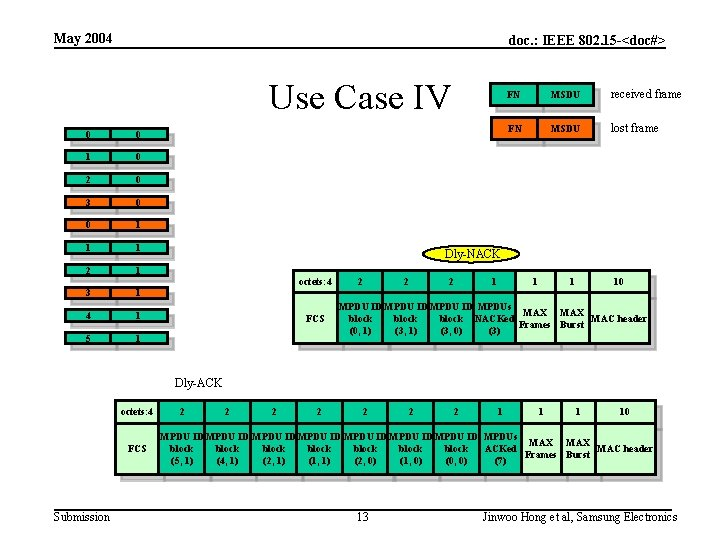 May 2004 doc. : IEEE 802. 15 -<doc#> Use Case IV 0 0 1