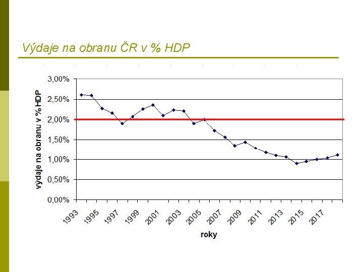 Výdaje na obranu ČR v % HDP