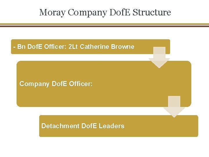Moray Company Dof. E Structure - Bn Dof. E Officer: 2 Lt Catherine Browne