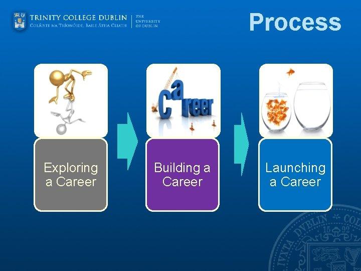 Process Exploring a Career Building a Career Launching a Career