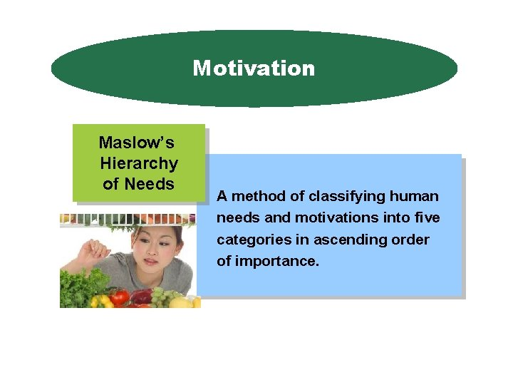 Motivation Maslow's Hierarchy of Needs A method of classifying human needs and motivations into