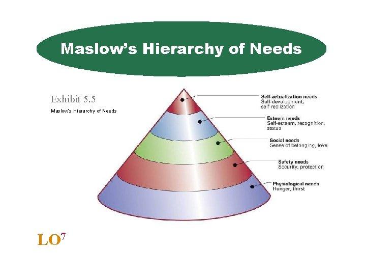 Maslow's Hierarchy of Needs Exhibit 5. 5 Maslow's Hierarchy of Needs LO 7