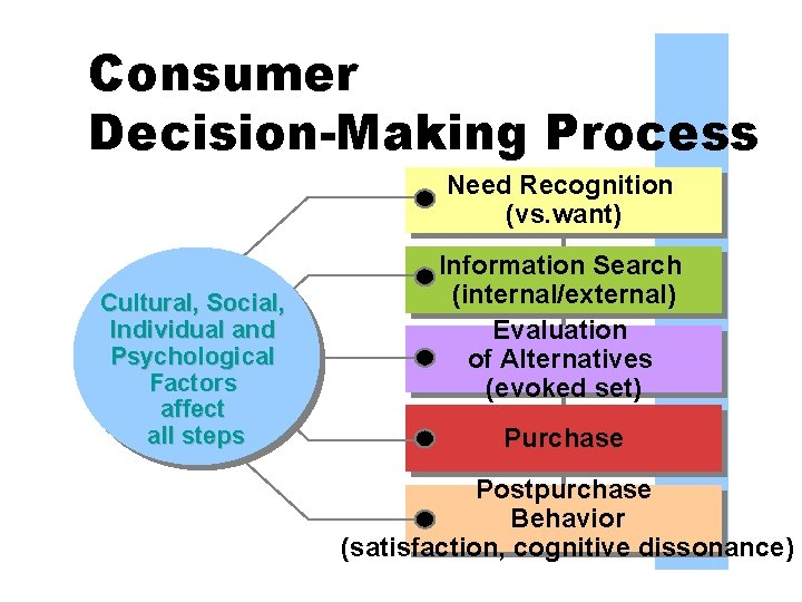 Consumer Decision-Making Process Need Recognition (vs. want) Cultural, Social, Individual and Psychological Factors affect