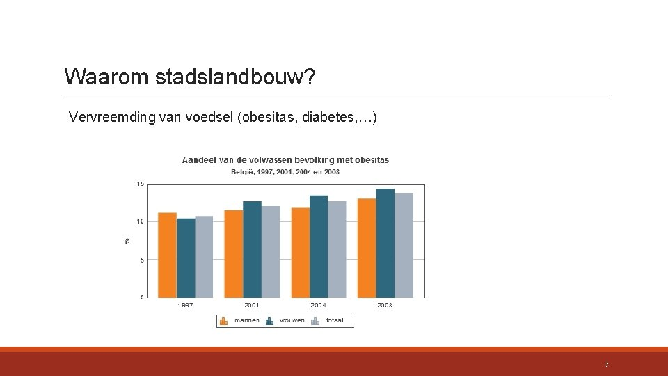 Waarom stadslandbouw? Vervreemding van voedsel (obesitas, diabetes, …) 7
