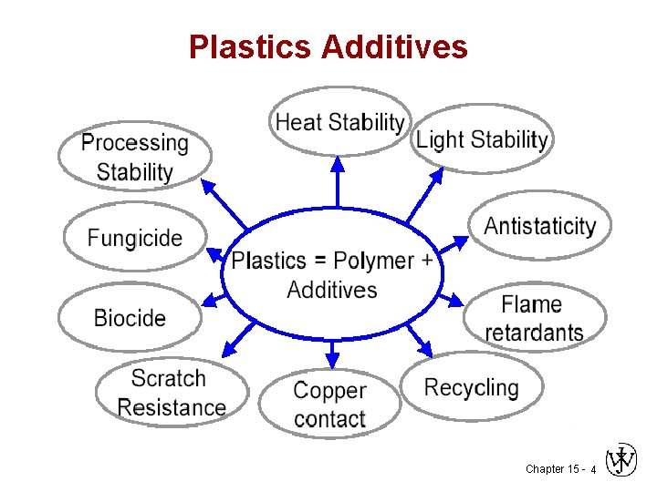 Polymer Additives Introductions Thermo plastics materials are processed