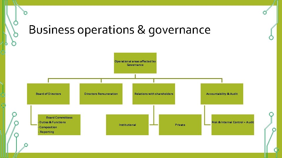Business operations & governance Operational areas affected by Governance Board of Directors Board Committees