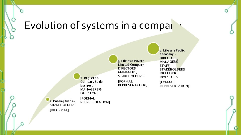 Evolution of systems in a company 1. Pooling funds – SHAREHOLDERS [INFORMAL] 2. Register