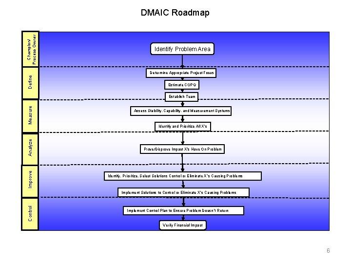 Champion/ Process Owner DMAIC Roadmap Identify Problem Area Define Determine Appropriate Project Focus Estimate
