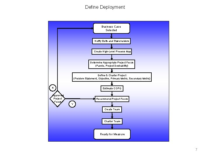 Define Deployment Business Case Selected Notify Belts and Stakeholders Create High-Level Process Map Determine