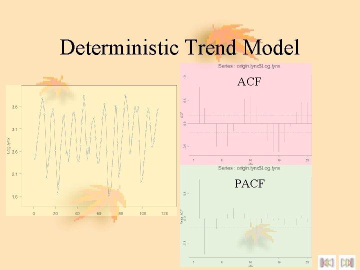 Deterministic Trend Model ACF PACF