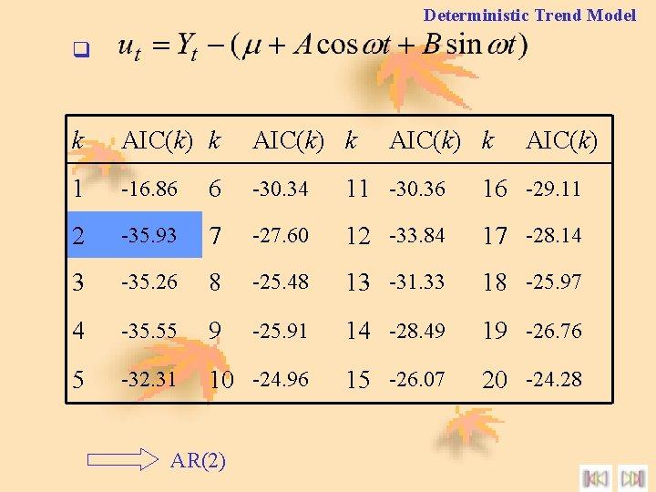 Deterministic Trend Model q k AIC(k) k 1 -16. 86 6 -30. 34 11
