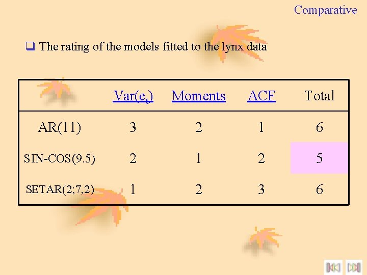 Comparative q The rating of the models fitted to the lynx data Var(et) Moments