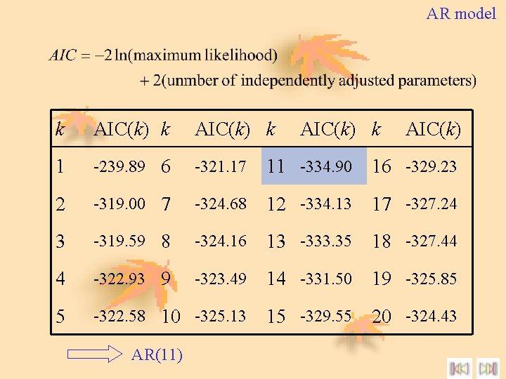 AR model k AIC(k) k 1 -239. 89 6 -321. 17 11 -334. 90