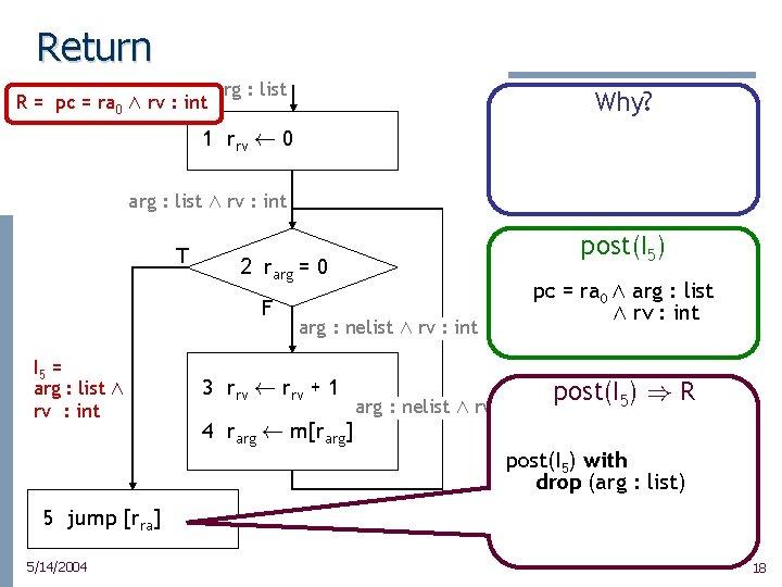 Return R = pc = ra 0 Æ rv : int arg : list