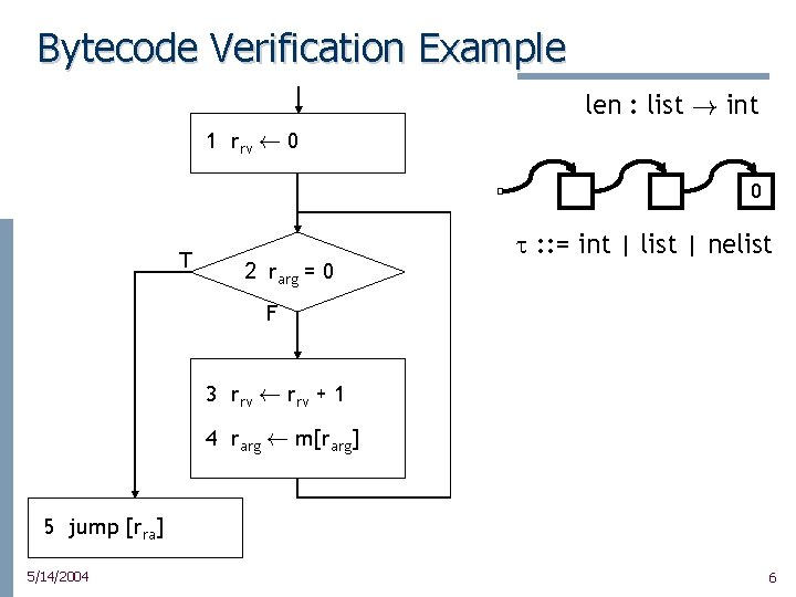 Bytecode Verification Example len : list ! int 1 rrv à 0 0 T