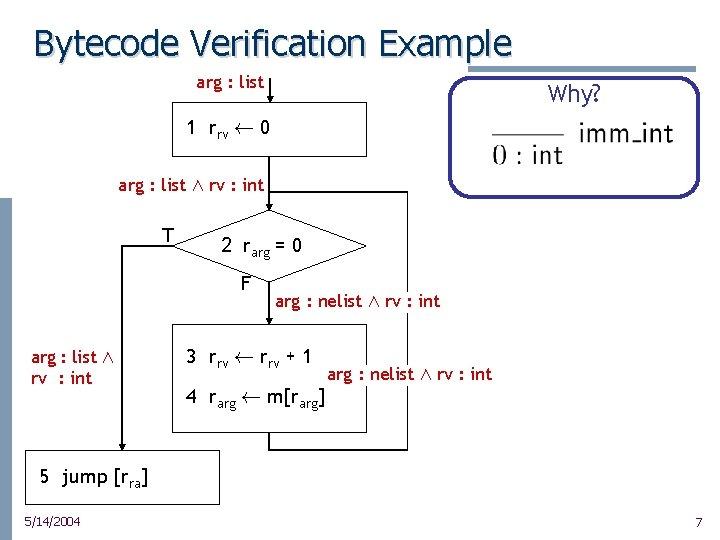Bytecode Verification Example arg : list Why? 1 rrv à 0 arg : list
