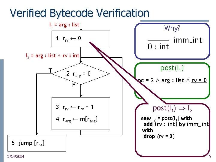 Verified Bytecode Verification I 1 = arg : list Why? 1 rrv à 0