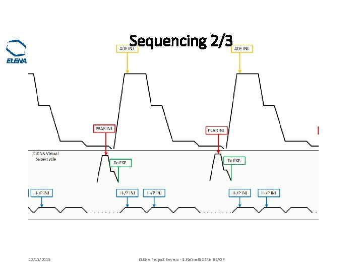 Sequencing 2/3 12/11/2015 ELENA Project Review - S. Pasinelli CERN BE/OP