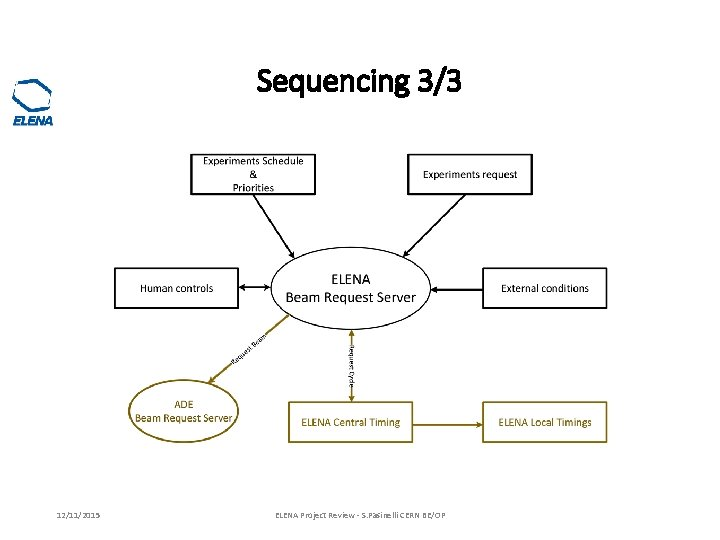 Sequencing 3/3 12/11/2015 ELENA Project Review - S. Pasinelli CERN BE/OP