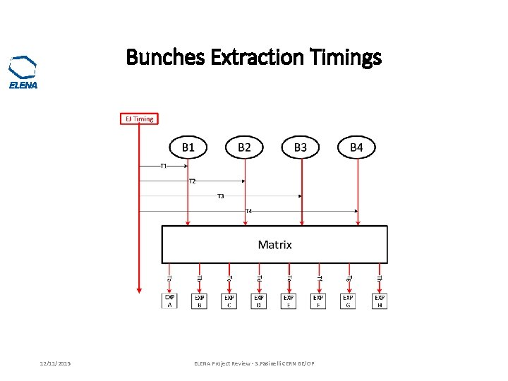 Bunches Extraction Timings 12/11/2015 ELENA Project Review - S. Pasinelli CERN BE/OP