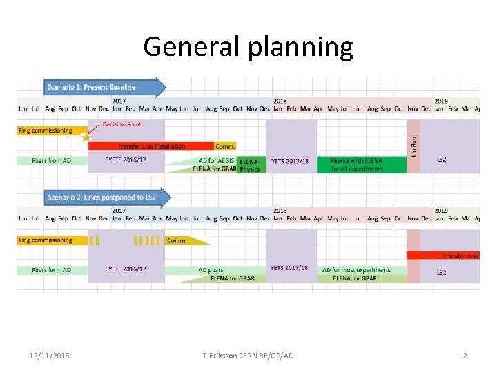 General planning 12/11/2015 T. Eriksson CERN BE/OP/AD 2