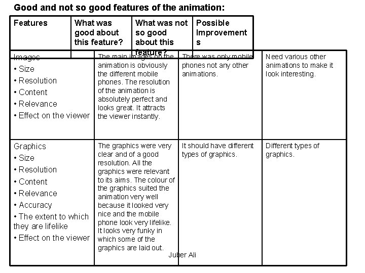 Good and not so good features of the animation: Features What was good about