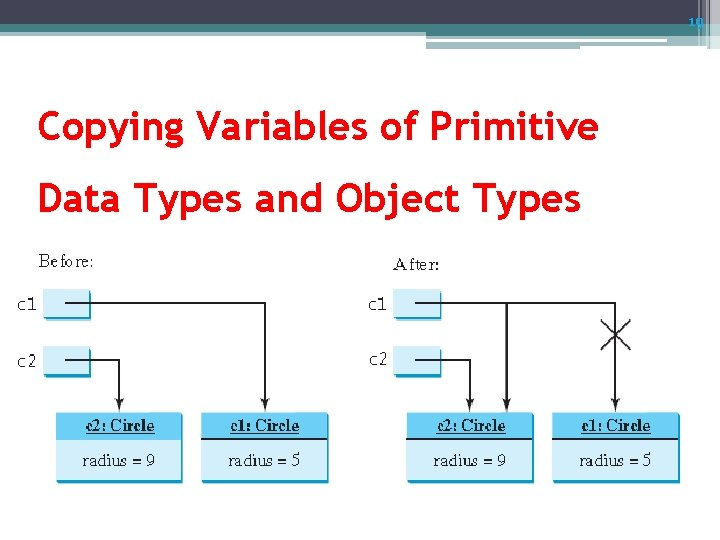 19 Copying Variables of Primitive Data Types and Object Types