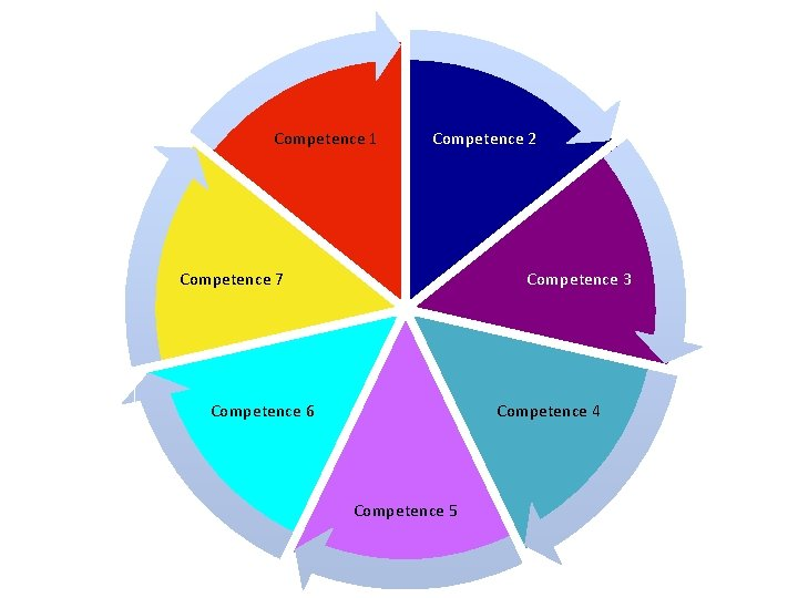 Competence 1 Competence 2 Competence 7 Competence 3 Competence 6 Competence 4 Competence 5