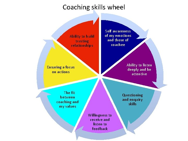Coaching skills wheel Ability to build trusting relationships Self awareness of my emotions and