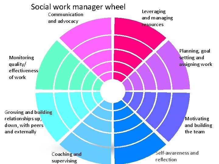Social work manager wheel Communication and advocacy Leveraging and managing resources Planning, goal setting
