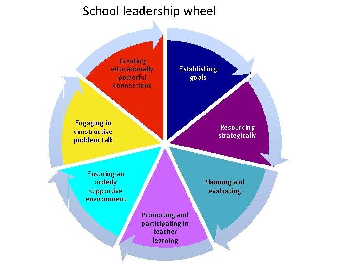 School leadership wheel Creating educationally powerful connections Establishing goals Engaging in constructive problem talk